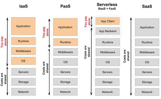 Sharing resources and costs when using IaaS, PaaS, serverless, SaaS